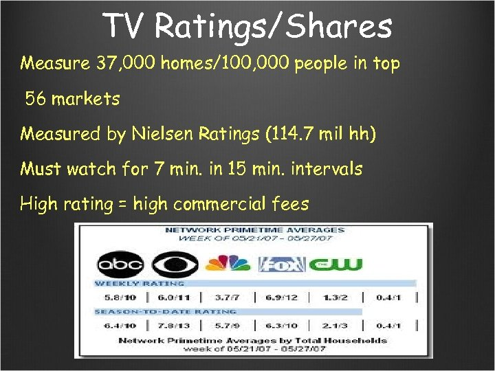 TV Ratings/Shares Measure 37, 000 homes/100, 000 people in top 56 markets Measured by