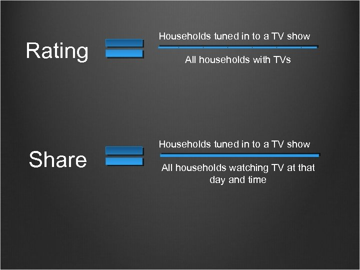 Rating Share Households tuned in to a TV show All households with TVs Households