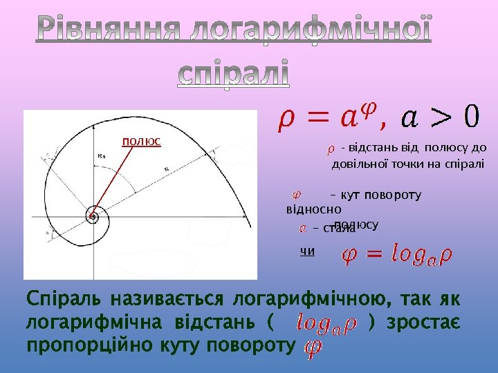 полюс - відстань від полюсу до довільної точки на спіралі – кут повороту відносно