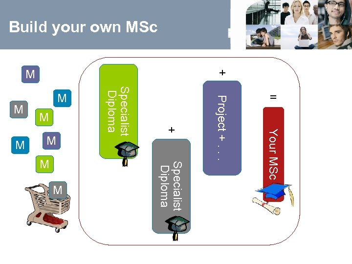 Build your own MSc Your MSc Specialist Diploma Project +. . . M Specialist