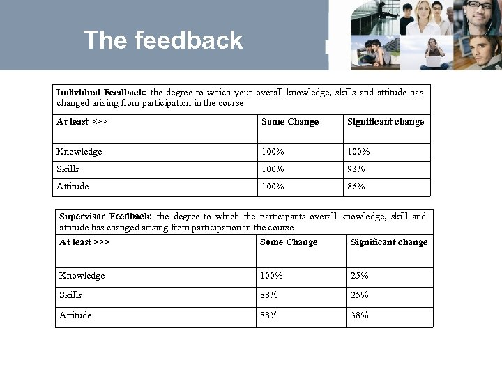 The feedback Individual Feedback: the degree to which your overall knowledge, skills and attitude