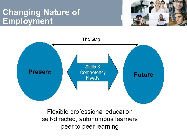Changing Nature of Employment The Gap Present Skills & Competency Needs Future Flexible professional