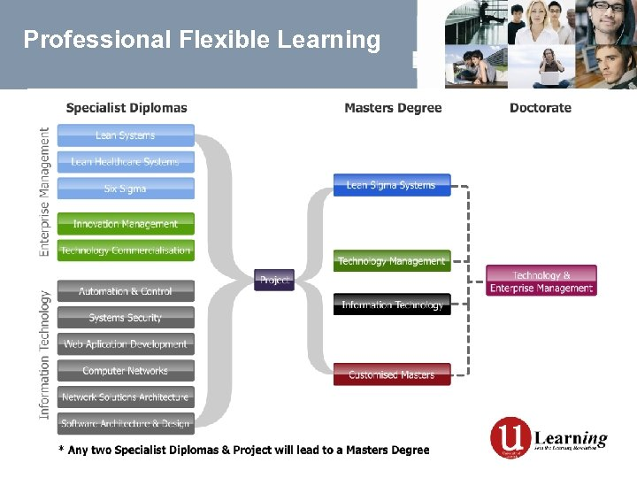 Professional Flexible Learning