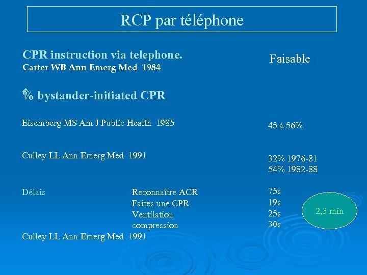 RCP par téléphone CPR instruction via telephone. Carter WB Ann Emerg Med 1984 Faisable