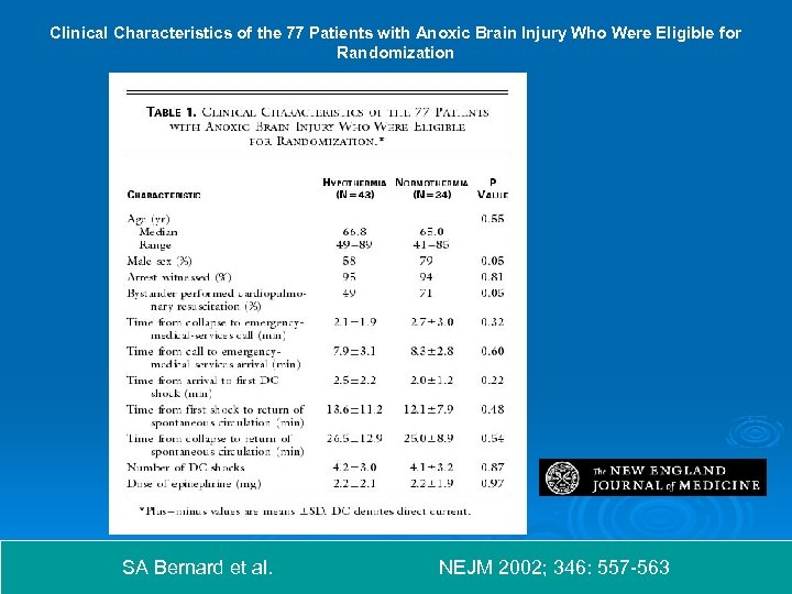 Clinical Characteristics of the 77 Patients with Anoxic Brain Injury Who Were Eligible for