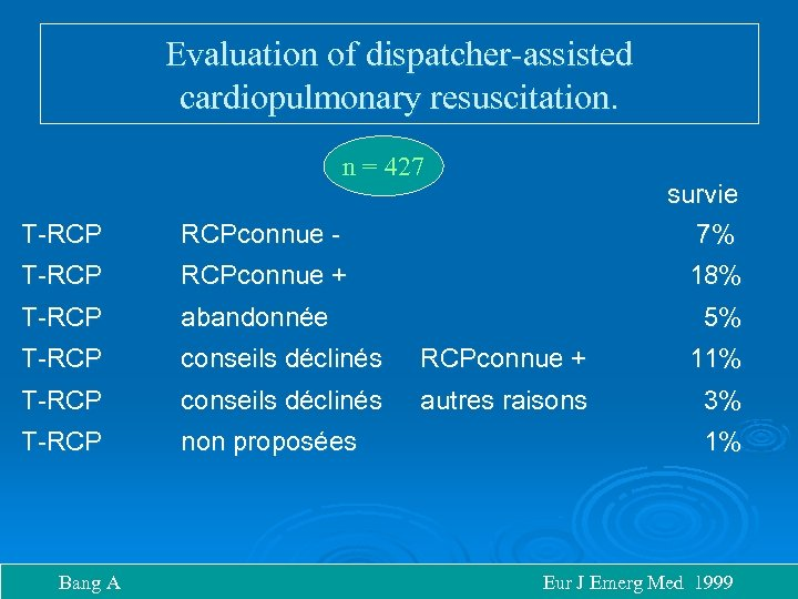Evaluation of dispatcher-assisted cardiopulmonary resuscitation. n = 427 survie 7% T-RCP RCPconnue - T-RCP