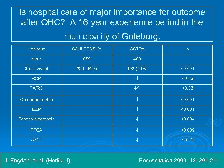 Is hospital care of major importance for outcome after OHC? A 16 -year experience