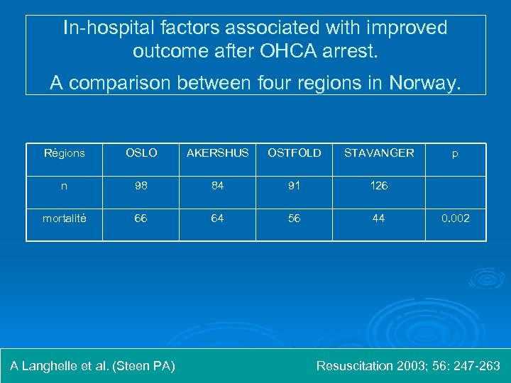 In-hospital factors associated with improved outcome after OHCA arrest. A comparison between four regions