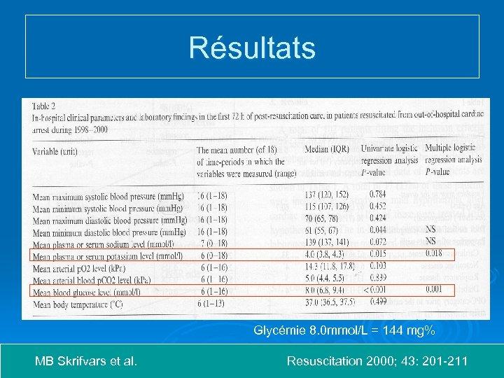 Résultats Glycémie 8. 0 mmol/L = 144 mg% MB Skrifvars et al. Resuscitation 2000;
