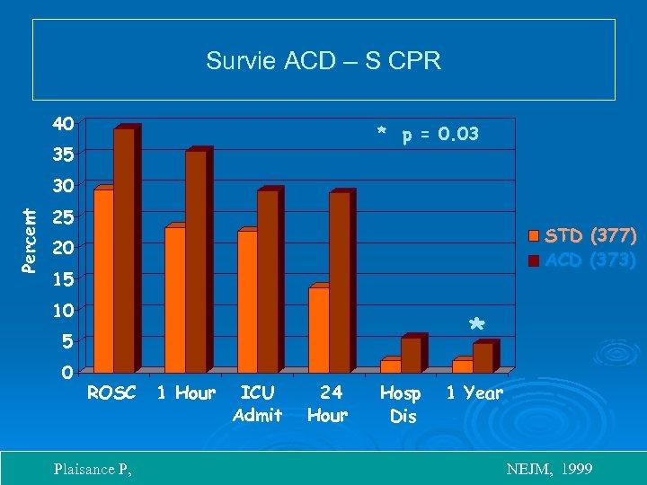 Survie ACD – S CPR 40 * p = 0. 03 35 Percent 30
