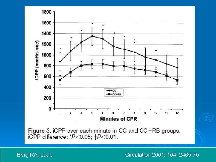 Berg RA, et al. Circulation 2001; 104: 2465 -70