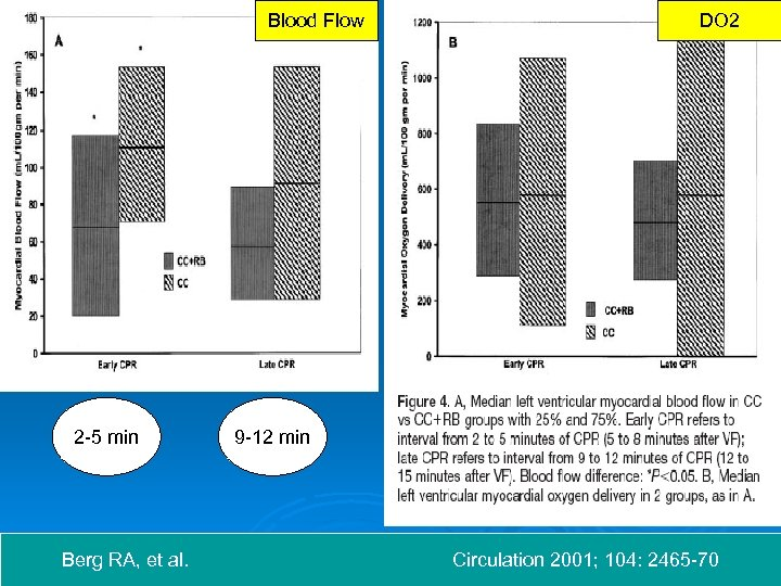 Blood Flow 2 -5 min Berg RA, et al. DO 2 9 -12 min