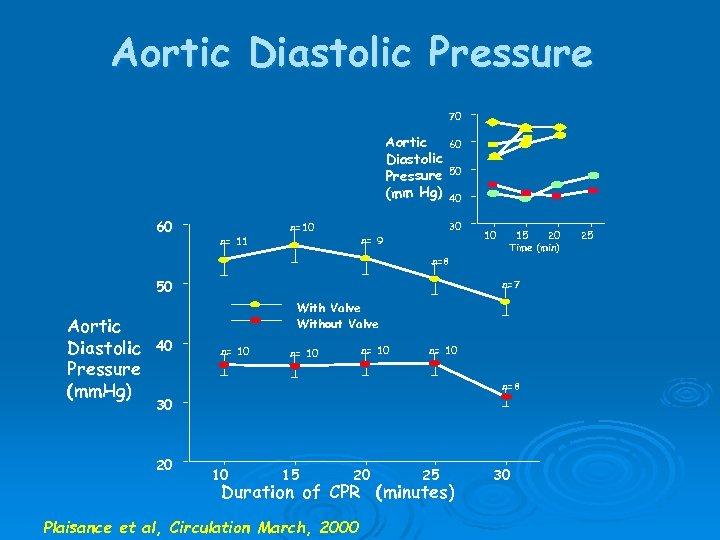 Aortic Diastolic Pressure 70 Aortic Diastolic Pressure (mm Hg) 60 n= 11 n=10 60