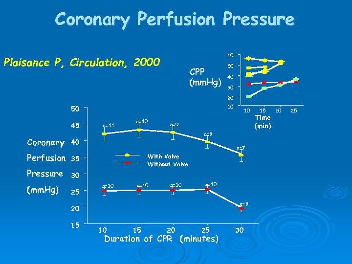 Coronary Perfusion Pressure 60 Plaisance P, Circulation, 2000 CPP (mm. Hg) 50 40 30