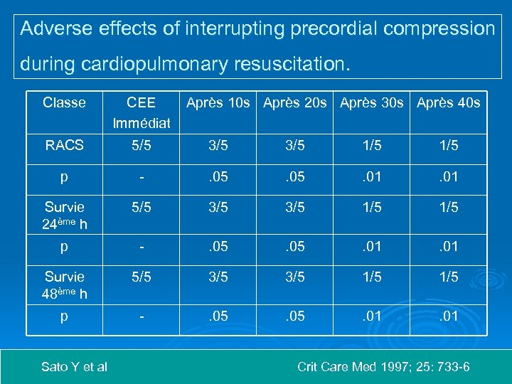 Adverse effects of interrupting precordial compression during cardiopulmonary resuscitation. Classe CEE Immédiat RACS 5/5