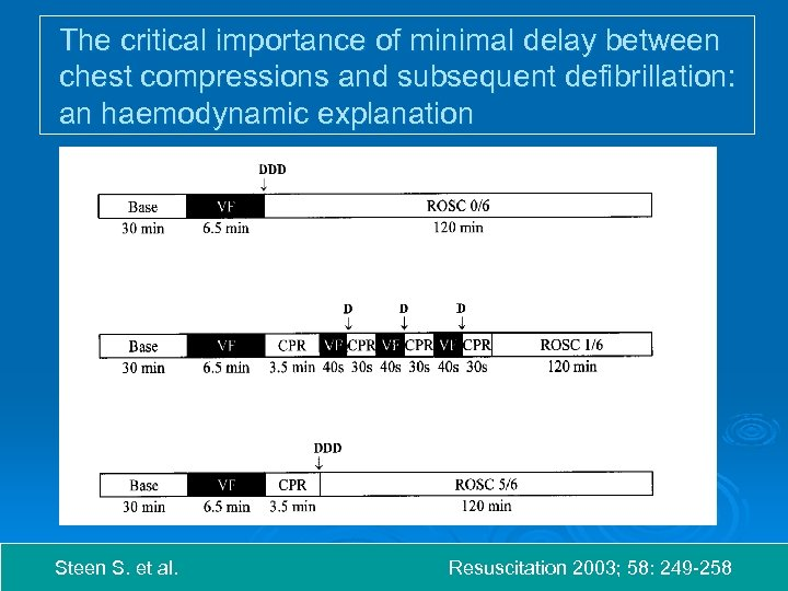 The critical importance of minimal delay between chest compressions and subsequent defibrillation: an haemodynamic