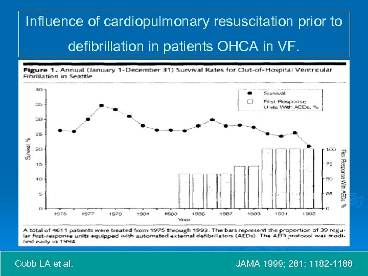 Influence of cardiopulmonary resuscitation prior to defibrillation in patients OHCA in VF. Cobb LA