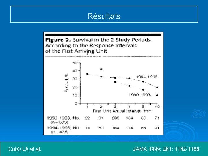 Résultats Cobb LA et al. JAMA 1999; 281: 1182 -1188