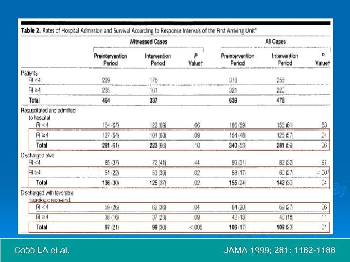 Cobb LA et al. JAMA 1999; 281: 1182 -1188