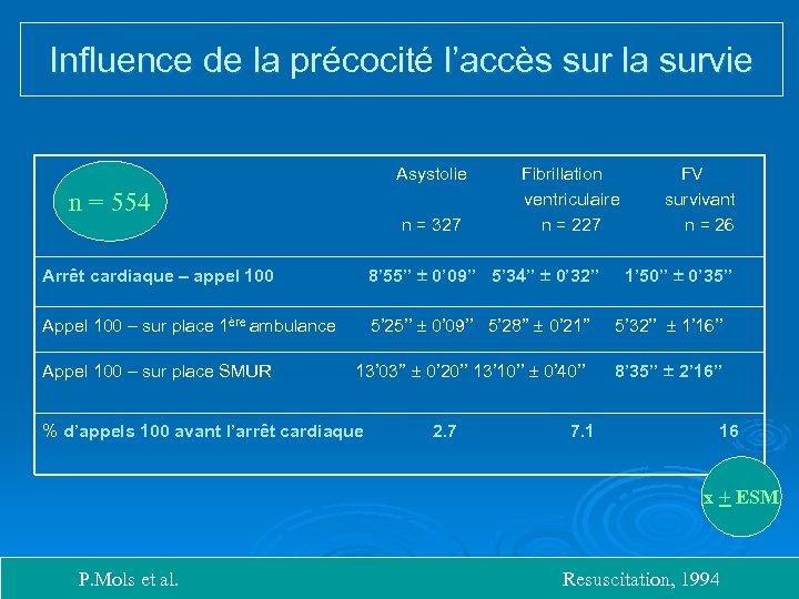 Influence de la précocité l'accès sur la survie Influence de la Asystolie Fibrillation FV
