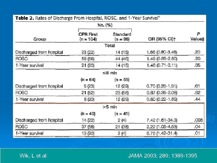 Wik, L et al JAMA 2003; 289: 1389 -1395
