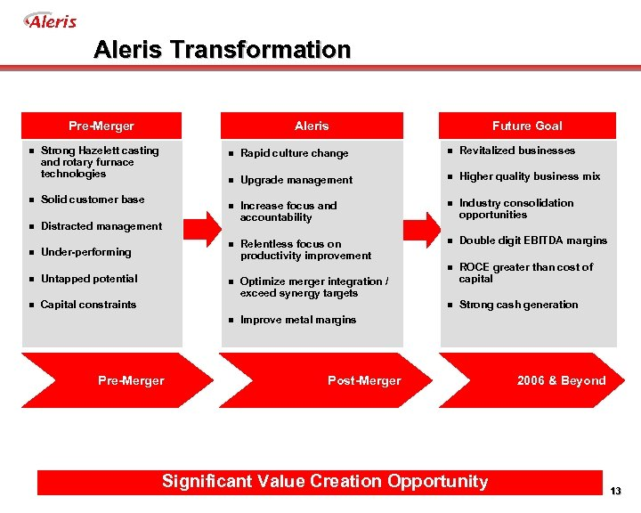 Aleris Transformation Pre-Merger Aleris n Revitalized businesses Upgrade management n Higher quality business mix