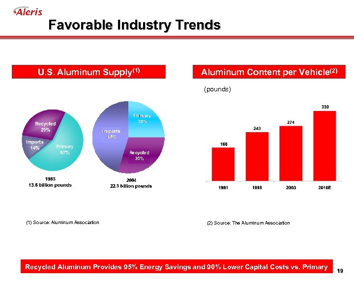Aleris Favorable Industry Trends U. S. Aluminum Supply(1) Aluminum Content per Vehicle(2) (pounds) (1)
