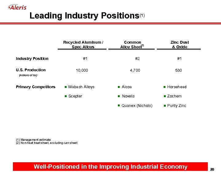 Aleris Leading Industry Positions(1) Recycled Aluminum / Spec Alloys Industry Position U. S. Production