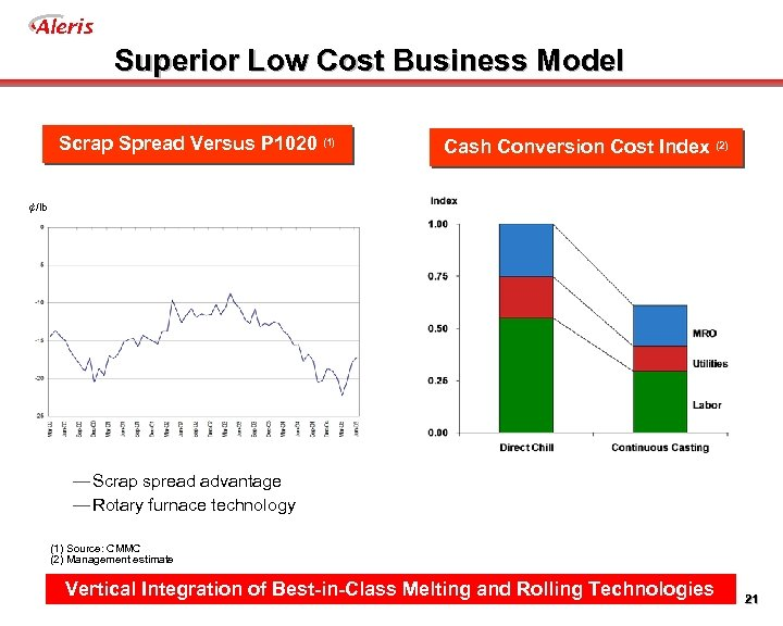 Aleris Superior Low Cost Business Model Scrap Spread Versus P 1020 (1) Cash Conversion