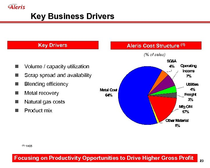 Aleris Key Business Drivers Key Drivers Aleris Cost Structure (1) (% of sales) n