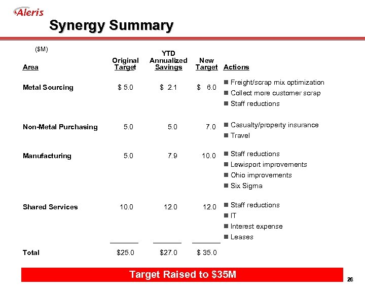 Aleris Synergy Summary ($M) Original Target YTD Annualized Savings $ 5. 0 $ 2.