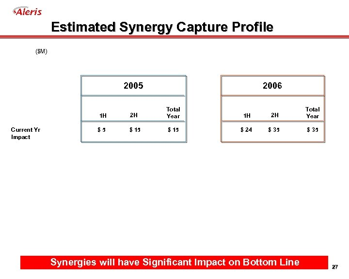 Aleris Estimated Synergy Capture Profile ($M) 2006 2005 1 H Current Yr Impact 2