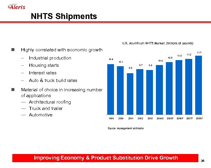 Aleris NHTS Shipments U. S. Aluminum NHTS Market (billions of pounds) n Highly correlated