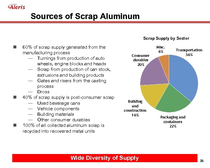 Aleris Sources of Scrap Aluminum Scrap Supply by Sector n n n 60% of