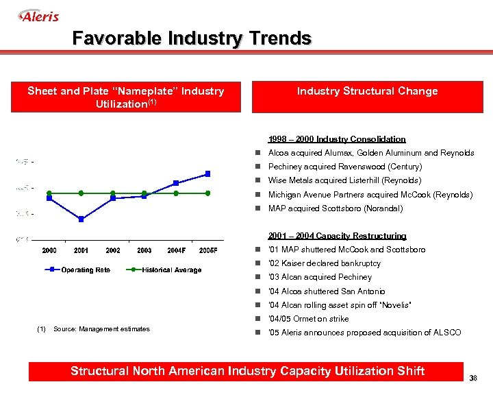 "Aleris Favorable Industry Trends Sheet and Plate ""Nameplate"" Industry Utilization(1) Industry Structural Change 1998"