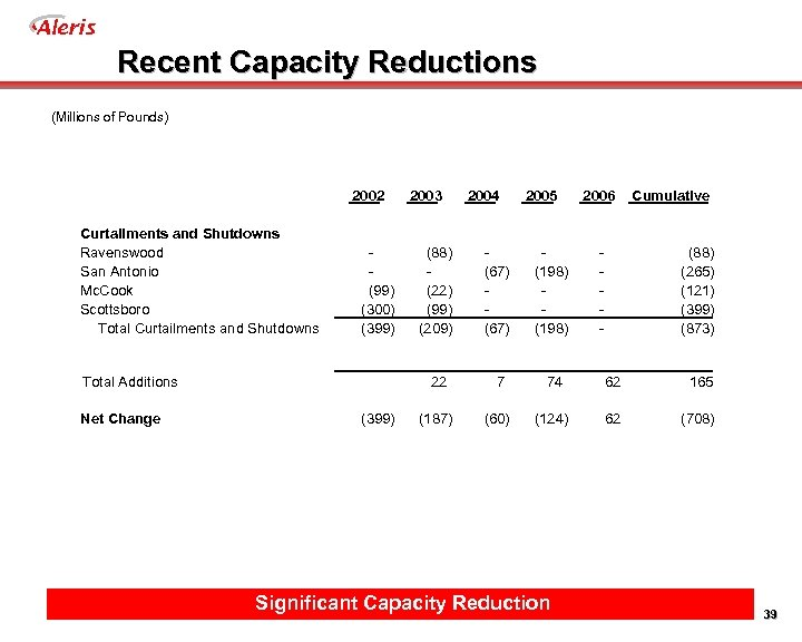 Aleris Recent Capacity Reductions (Millions of Pounds) 2002 Curtailments and Shutdowns Ravenswood San Antonio