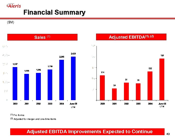 Aleris Financial Summary ($M) Adjusted EBITDA(1), (2) Sales (1) LTM (1) Pro forma (2)