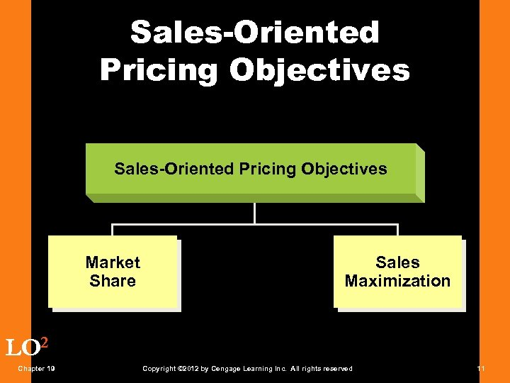 Sales-Oriented Pricing Objectives Market Share Sales Maximization LO 2 Chapter 19 Copyright © 2012