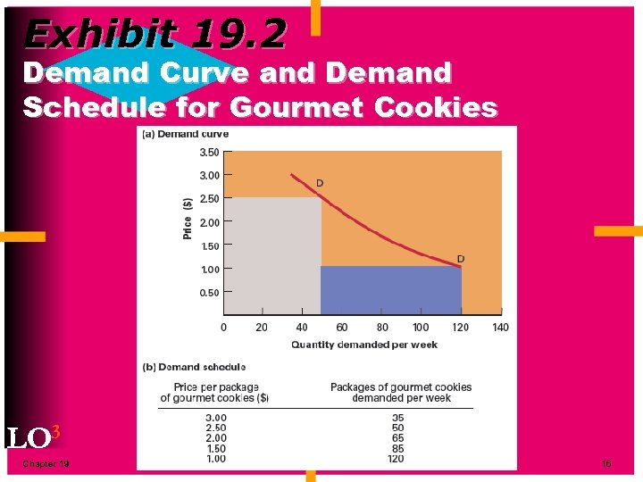 Exhibit 19. 2 Demand Curve and Demand Schedule for Gourmet Cookies LO 3 Chapter