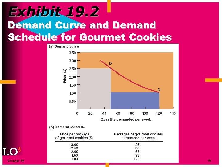 Exhibit 19. 2 Demand Curve and Demand Schedule for Gourmet Cookies LO 3 Chapter