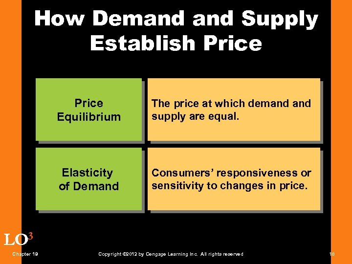 How Demand Supply Establish Price Equilibrium The price at which demand supply are equal.