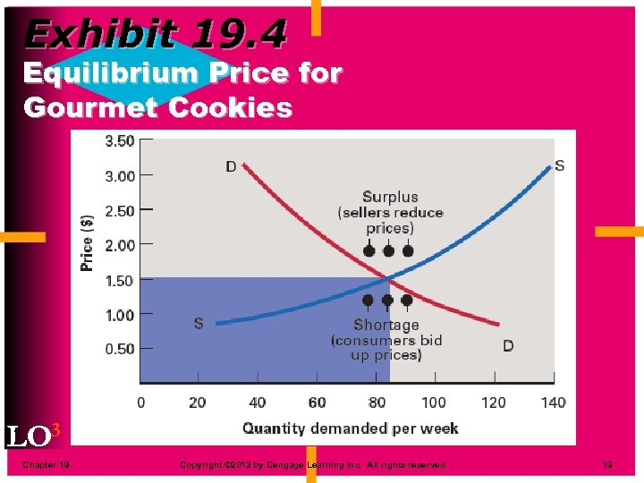 Exhibit 19. 4 Equilibrium Price for Gourmet Cookies LO 3 Chapter 19 Copyright ©