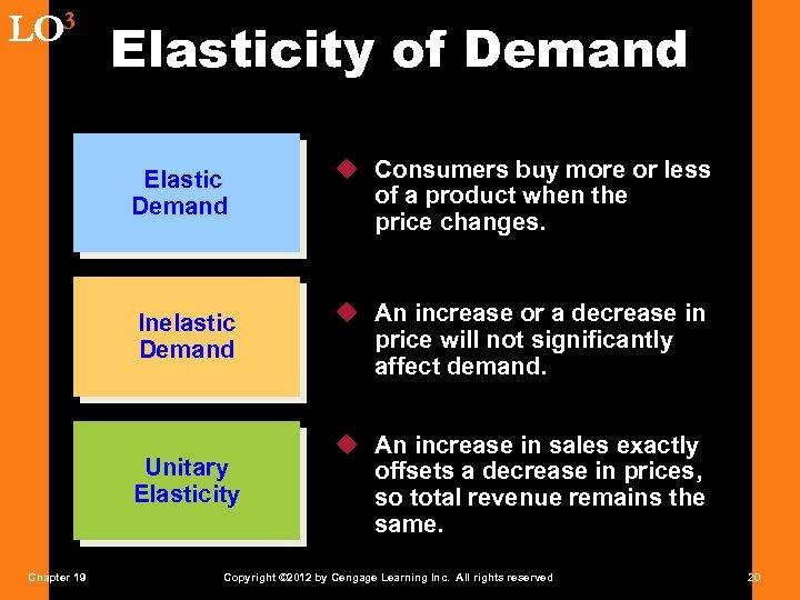 LO 3 Elasticity of Demand Elastic Demand Inelastic Demand u An increase or a