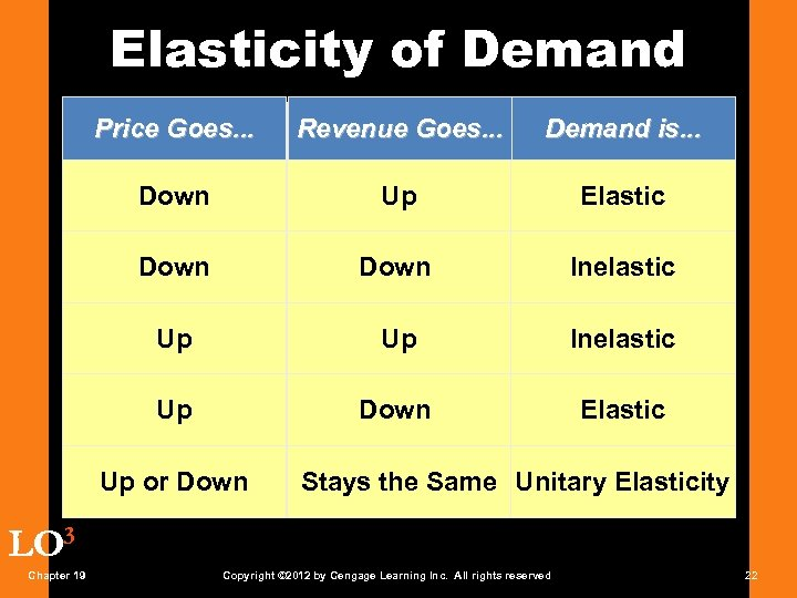 Elasticity of Demand Price Goes. . . Revenue Goes. . . Demand is. .