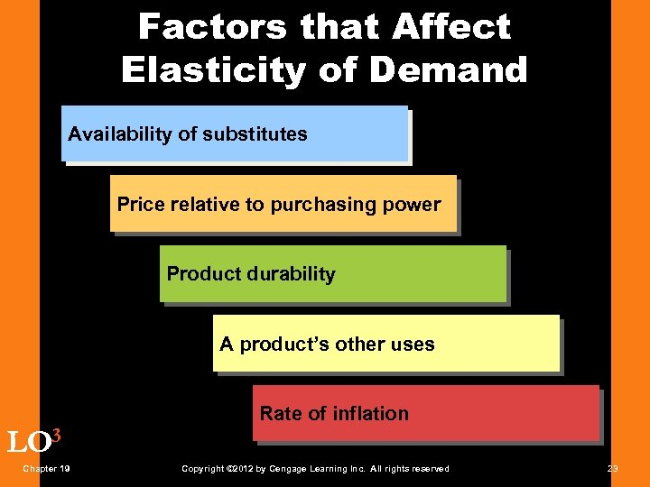 Factors that Affect Elasticity of Demand Availability of substitutes Price relative to purchasing power