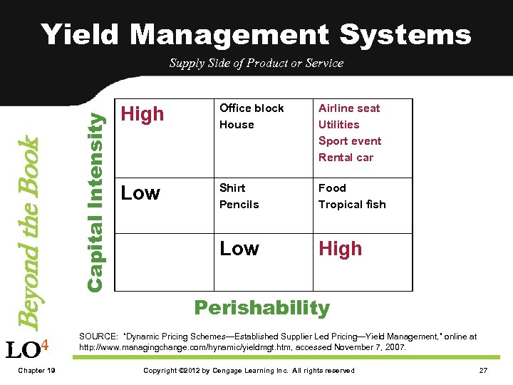 Yield Management Systems LO 4 Chapter 19 Capital Intensity Beyond the Book Supply Side