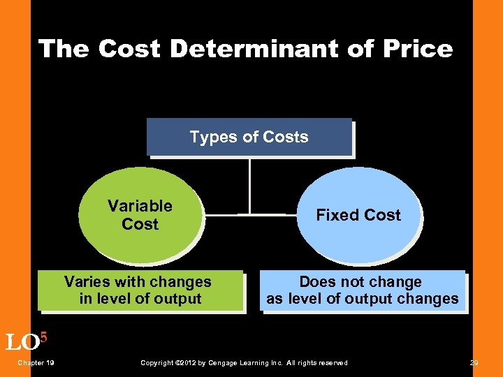 The Cost Determinant of Price Types of Costs Variable Cost Fixed Cost Varies with