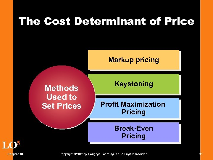 The Cost Determinant of Price Markup pricing Methods Used to Set Prices LO 5