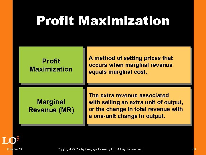 Profit Maximization A method of setting prices that occurs when marginal revenue equals marginal