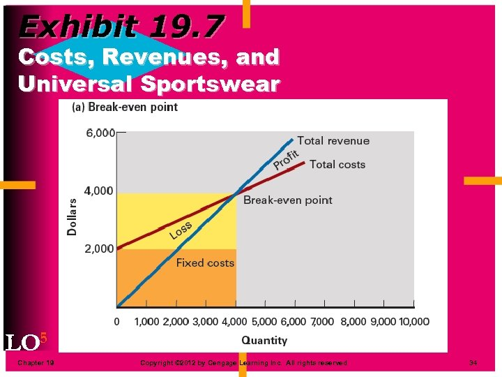 Exhibit 19. 7 Costs, Revenues, and Universal Sportswear LO 5 Chapter 19 Copyright ©